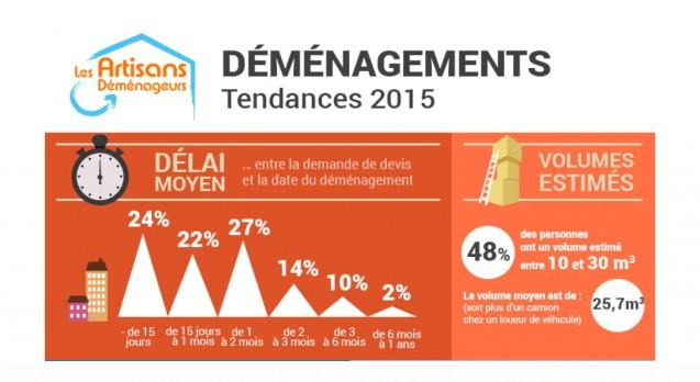 Travaux : Les tendances du déménagement en 2015